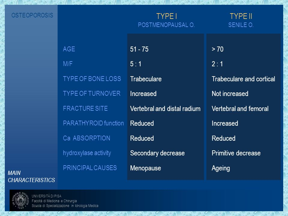 OSTEOPOROSIS TYPE I POSTMENOPAUSAL O. TYPE II SENILE O. AGE M/F TYPE OF BONE LOSS TYPE OF TURNOVER FRACTURE SITE PARATHYROID function Ca ABSORPTION hy
