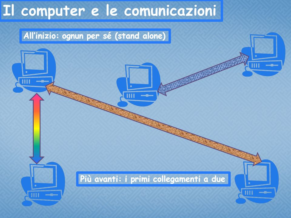 Il computer e le comunicazioni Allinizio: ognun per sé (stand alone) Più avanti: i primi collegamenti a due