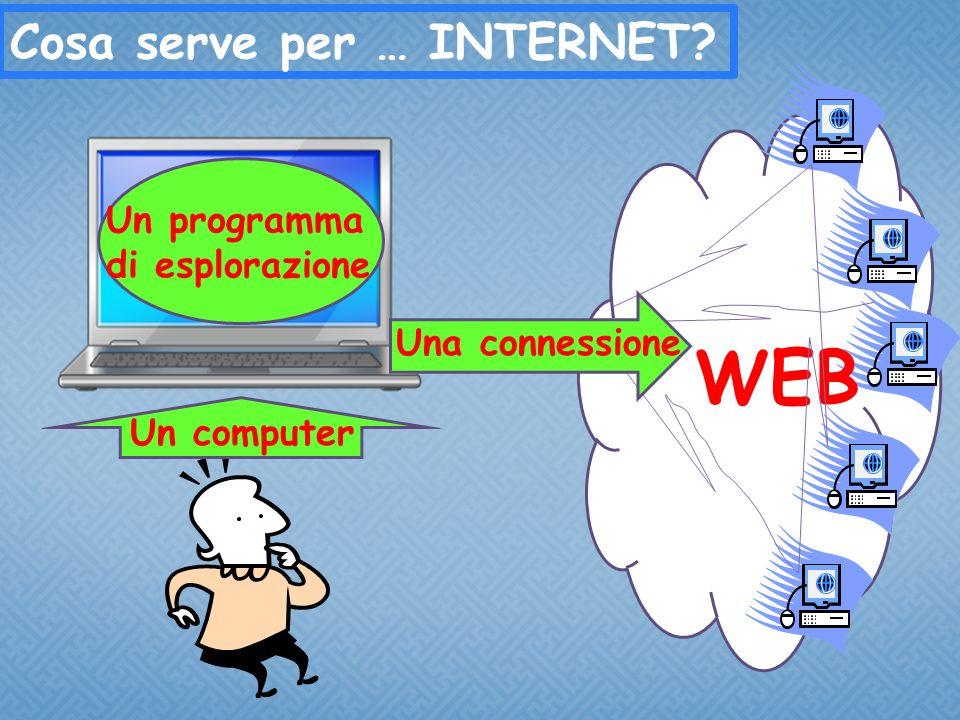 Cosa serve per … INTERNET Un computer WEB Un programma di esplorazione Una connessione