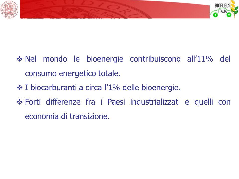 GRAZIE PER LATTENZIONE Contatti: @: gianpietro.venturi@unibo.it WWW: dista.unibo.it (DiSTA - UniBO) biofuelsitaliatp.it (Piattaforma italiana biofuels)