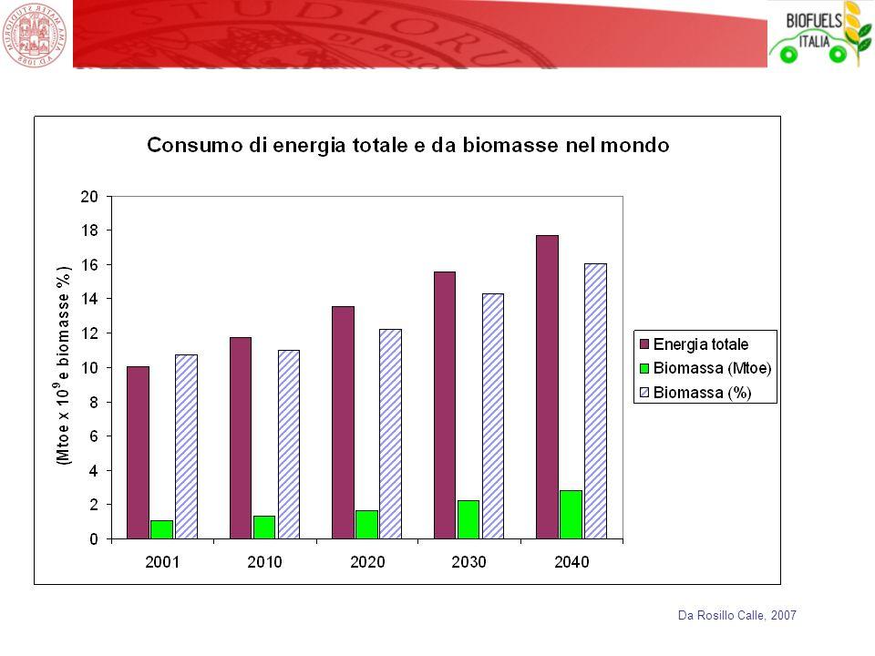 -I consumi energetici mondiali, che per la recessione hanno avuto una riduzione del 1.2% nel 2008 e del 2.2% nel 2009, avrebbero un incremento molto più marcato nei Paesi non OECD.