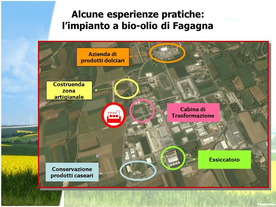 Alcune esperienze pratiche: limpianto a bio-olio di Fagagna Azienda di prodotti dolciari Conservazione prodotti caseari Essiccatoio Costruenda zona ar