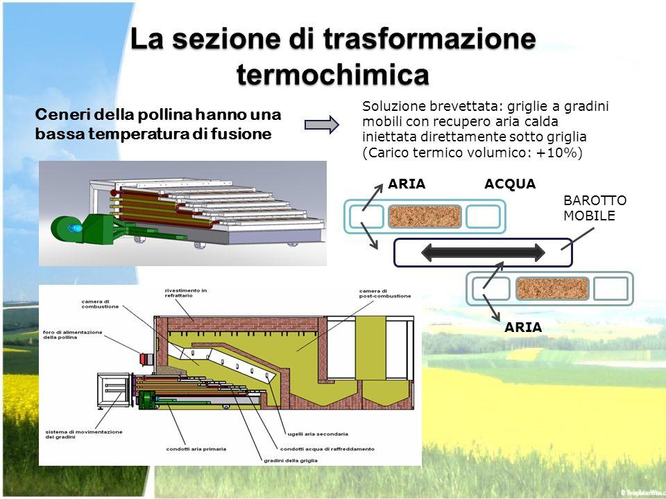 Soluzione brevettata: griglie a gradini mobili con recupero aria calda iniettata direttamente sotto griglia (Carico termico volumico: +10%) La sezione