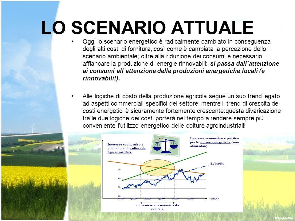 LO SCENARIO ATTUALE Oggi lo scenario energetico è radicalmente cambiato in conseguenza degli alti costi di fornitura, così come è cambiata la percezio