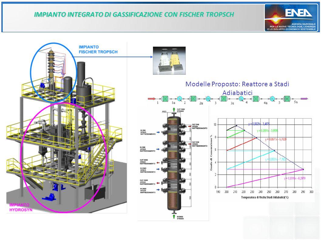 IMPIANTO INTEGRATO DI GASSIFICAZIONE CON FISCHER TROPSCH Modelle Proposto: Reattore a Stadi Adiabatici