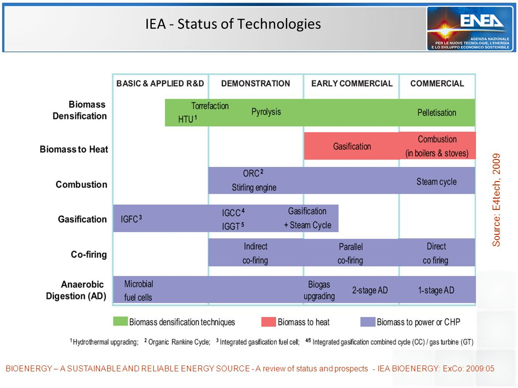 IEA - Status of Technologies BIOENERGY – A SUSTAINABLE AND RELIABLE ENERGY SOURCE - A review of status and prospects - IEA BIOENERGY: ExCo: 2009:05 Source: E4tech, 2009
