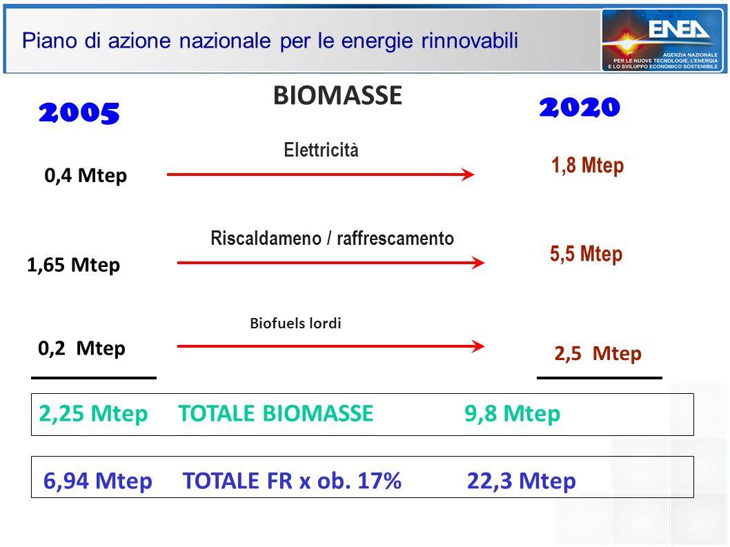 Piano di azione nazionale per le energie rinnovabili 2,25 Mtep TOTALE BIOMASSE 9,8 Mtep 0,4 Mtep 1,65 Mtep 1,8 Mtep 5,5 Mtep Riscaldameno / raffrescam