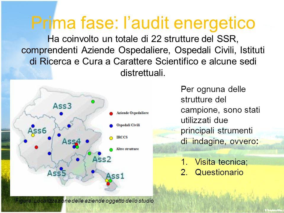 Prima fase: laudit energetico Ha coinvolto un totale di 22 strutture del SSR, comprendenti Aziende Ospedaliere, Ospedali Civili, Istituti di Ricerca e