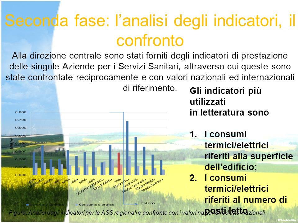Seconda fase: lanalisi degli indicatori, il confronto Alla direzione centrale sono stati forniti degli indicatori di prestazione delle singole Aziende