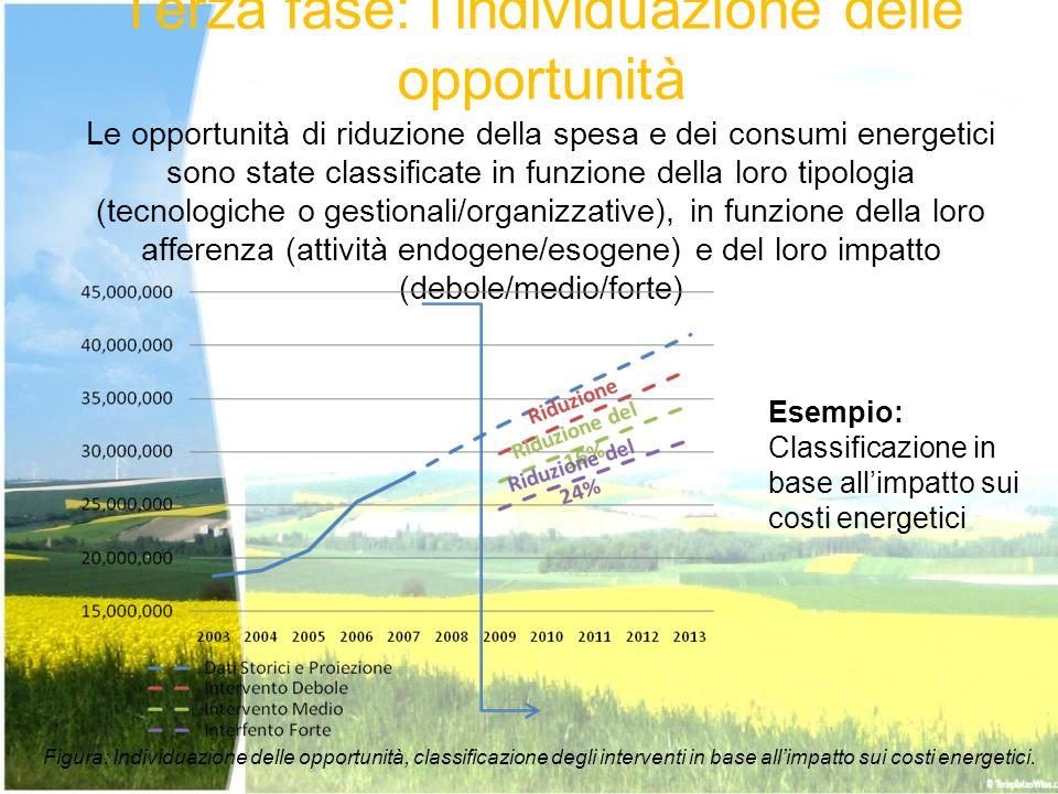 Terza fase: lindividuazione delle opportunità Le opportunità di riduzione della spesa e dei consumi energetici sono state classificate in funzione del