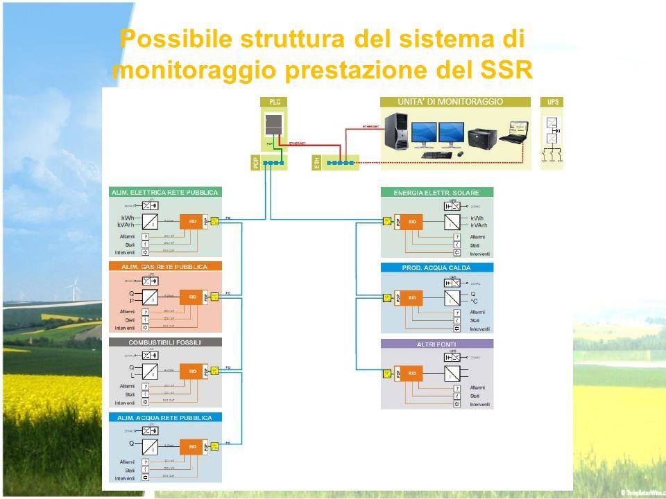Possibile struttura del sistema di monitoraggio prestazione del SSR