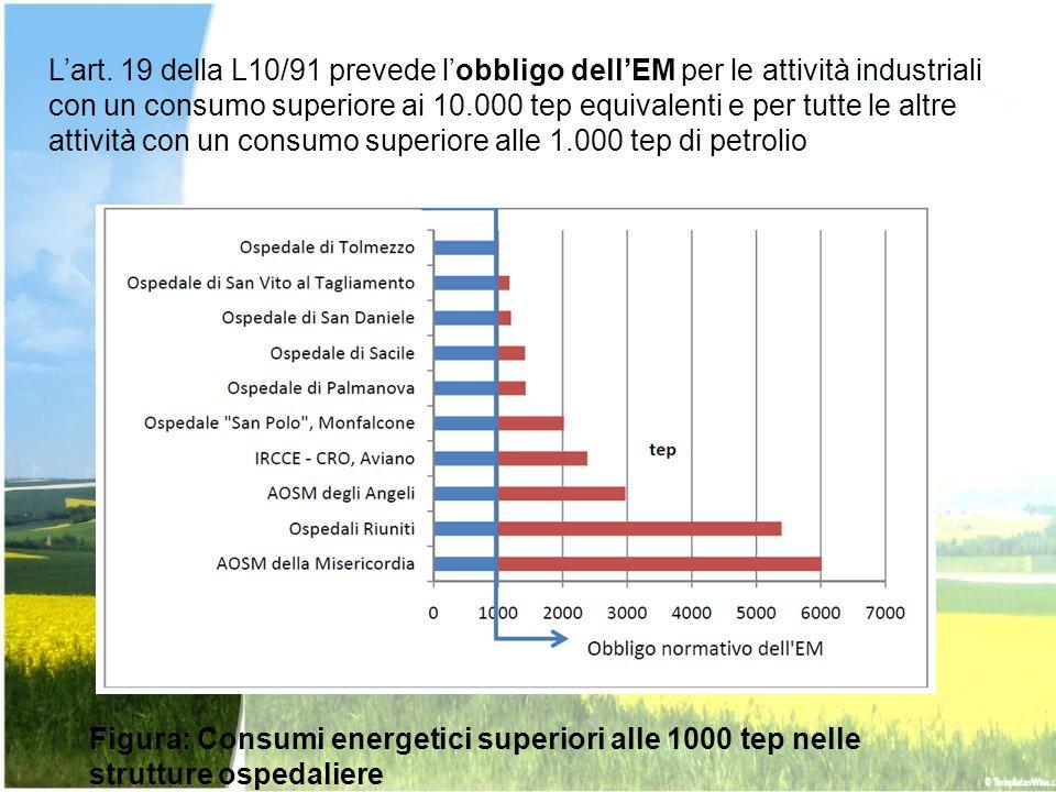 Figura: Consumi energetici superiori alle 1000 tep nelle strutture ospedaliere Lart. 19 della L10/91 prevede lobbligo dellEM per le attività industria