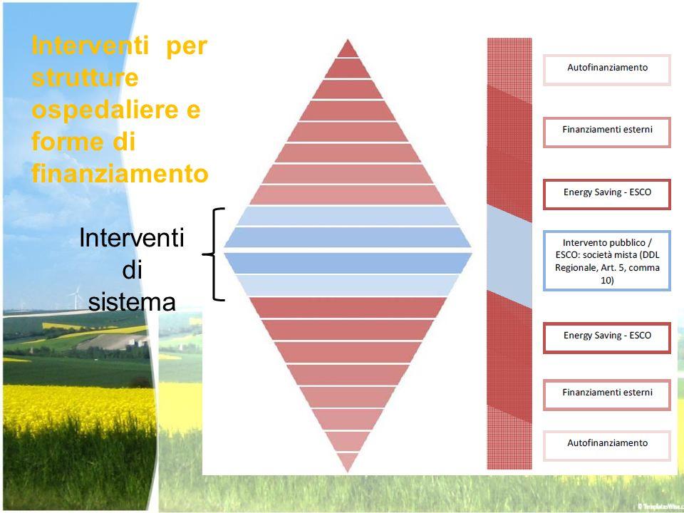 Interventi per strutture ospedaliere e forme di finanziamento Interventi di sistema