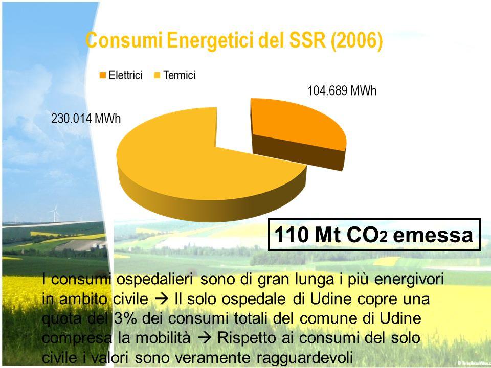 I consumi ospedalieri sono di gran lunga i più energivori in ambito civile Il solo ospedale di Udine copre una quota del 3% dei consumi totali del com