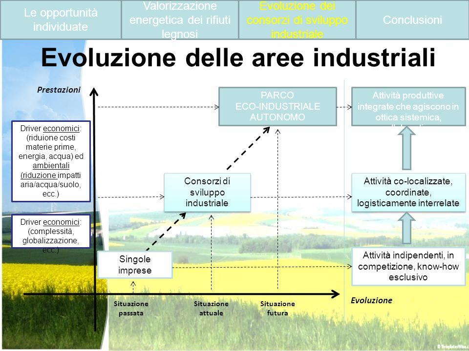 Evoluzione delle aree industriali Situazione passata Situazione attuale Consorzi di sviluppo industriale Consorzi di sviluppo industriale Attività pro