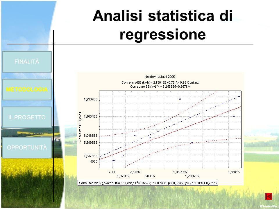 Analisi statistica di regressione FINALITÀ METODOLOGIA OPPORTUNITÀ IL PROGETTO
