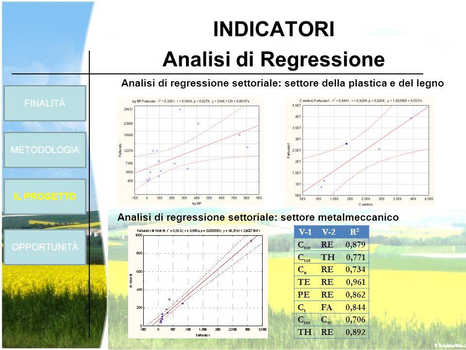 INDICATORI Analisi di Regressione V-1V-2R2R2 C tot RE0,879 C tot TH0,771 CeCe RE0,734 TERE0,961 PERE0,862 CtCt FA0,844 C tot CwCw 0,706 THRE0,892 Anal