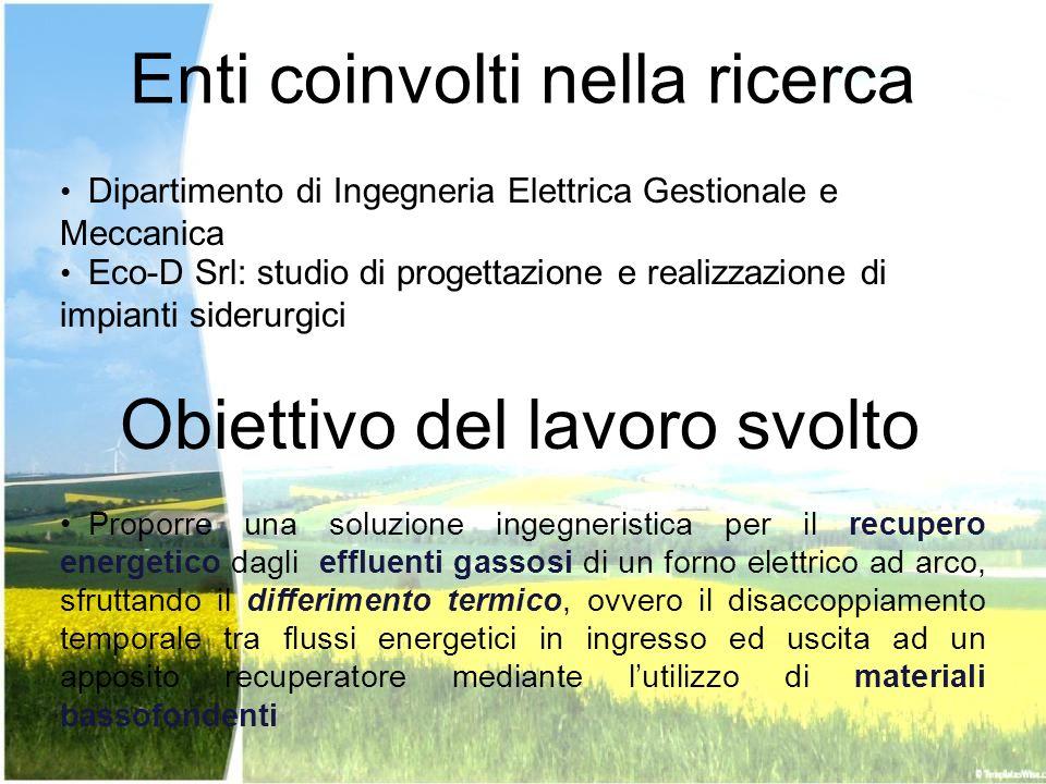 Enti coinvolti nella ricerca Obiettivo del lavoro svolto Dipartimento di Ingegneria Elettrica Gestionale e Meccanica Eco-D Srl: studio di progettazion