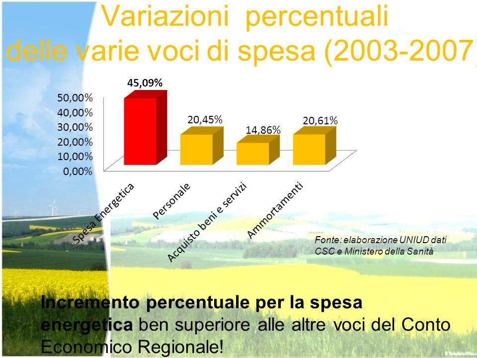 Variazioni percentuali delle varie voci di spesa (2003-2007) Fonte: elaborazione UNIUD dati CSC e Ministero della Sanità Incremento percentuale per la