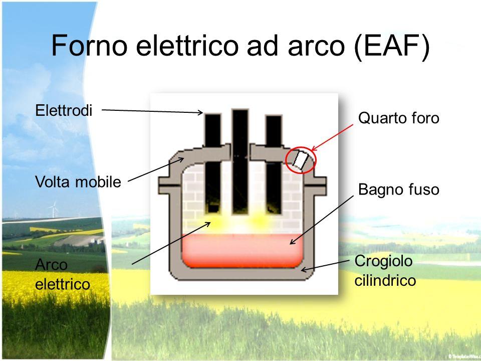 Forno elettrico ad arco (EAF) Elettrodi Volta mobile Arco elettrico Bagno fuso Crogiolo cilindrico Quarto foro