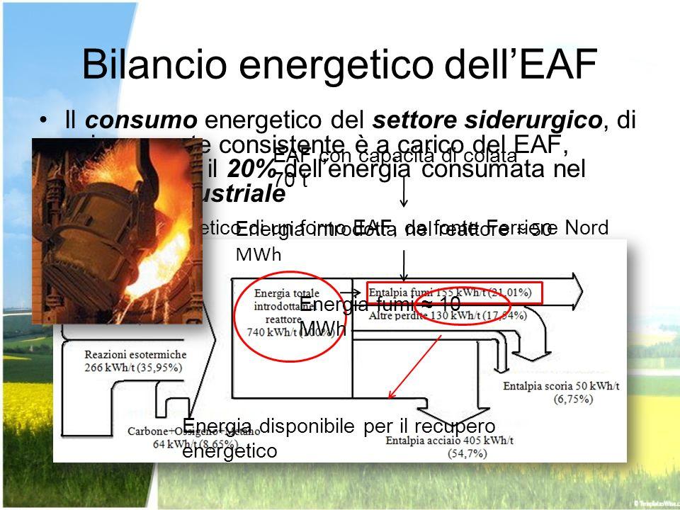 Bilancio energetico dellEAF Il consumo energetico del settore siderurgico, di cui una parte consistente è a carico del EAF, rappresenta il 20% dellene