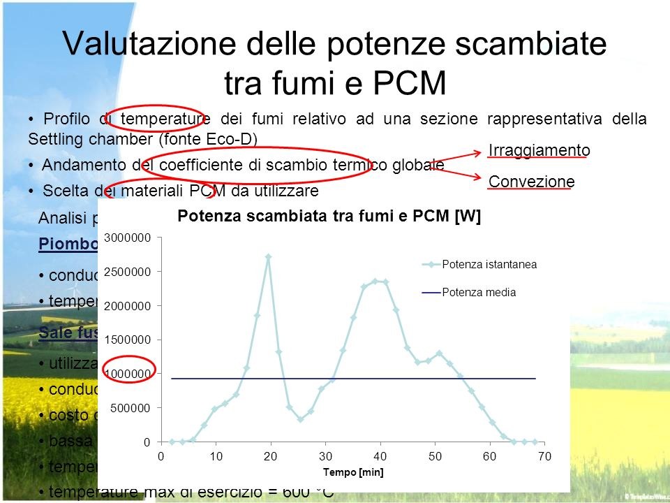 Valutazione delle potenze scambiate tra fumi e PCM Profilo di temperature dei fumi relativo ad una sezione rappresentativa della Settling chamber (fon