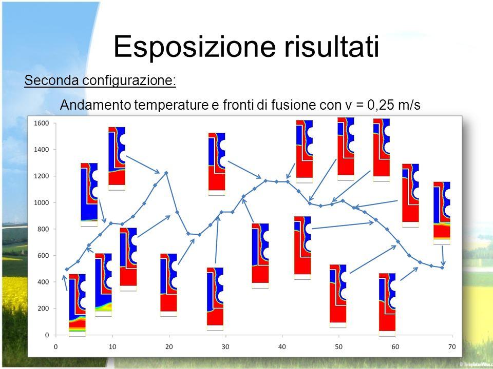 Esposizione risultati Seconda configurazione: Andamento temperature e fronti di fusione con v = 0,25 m/s