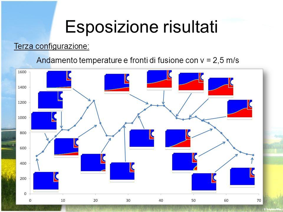 Esposizione risultati Terza configurazione: Andamento temperature e fronti di fusione con v = 2,5 m/s