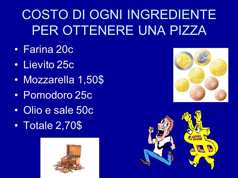 COSTO DI OGNI INGREDIENTE PER OTTENERE UNA PIZZA Farina 20c Lievito 25c Mozzarella 1,50$ Pomodoro 25c Olio e sale 50c Totale 2,70$