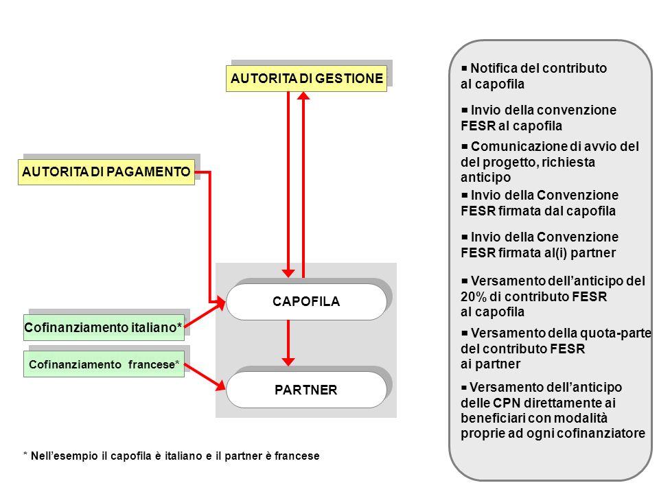 AUTORITA DI GESTIONE CAPOFILA PARTNER Notifica del contributo al capofila Invio della convenzione FESR al capofila Comunicazione di avvio del del prog