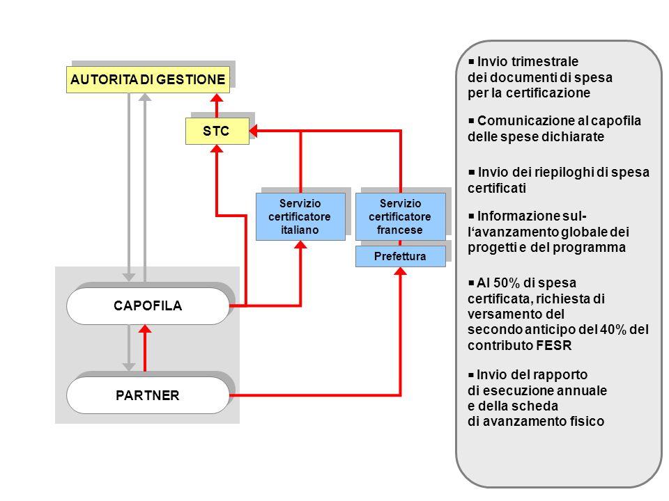 Servizio certificatore italiano Servizio certificatore francese Servizio certificatore francese Invio trimestrale dei documenti di spesa per la certificazione AUTORITA DI GESTIONE CAPOFILA PARTNER Comunicazione al capofila delle spese dichiarate STC Invio dei riepiloghi di spesa certificati Informazione sul- lavanzamento globale dei progetti e del programma Al 50% di spesa certificata, richiesta di versamento del secondo anticipo del 40% del contributo FESR Invio del rapporto di esecuzione annuale e della scheda di avanzamento fisico Prefettura