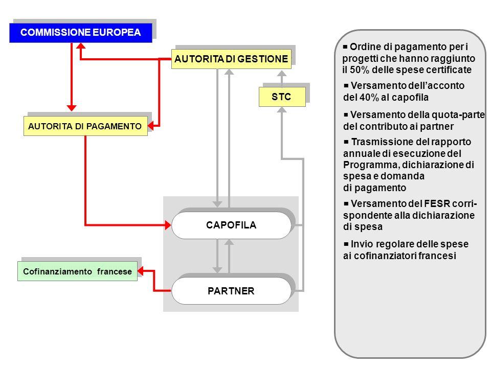 Ordine di pagamento per i progetti che hanno raggiunto il 50% delle spese certificate AUTORITA DI GESTIONE CAPOFILA PARTNER STC AUTORITA DI PAGAMENTO COMMISSIONE EUROPEA Versamento dellacconto del 40% al capofila Versamento della quota-parte del contributo ai partner Trasmissione del rapporto annuale di esecuzione del Programma, dichiarazione di spesa e domanda di pagamento Versamento del FESR corri- spondente alla dichiarazione di spesa Cofinanziamento francese Invio regolare delle spese ai cofinanziatori francesi