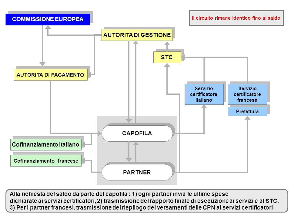 AUTORITA DI GESTIONE CAPOFILA PARTNER STC AUTORITA DI PAGAMENTO COMMISSIONE EUROPEA Cofinanziamento italiano Cofinanziamento francese Servizio certifi