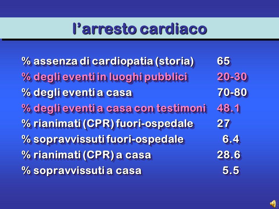 % assenza di cardiopatia (storia)65 % degli eventi in luoghi pubblici20-30 % degli eventi a casa70-80 % degli eventi a casa con testimoni48.1 % rianimati (CPR) fuori-ospedale27 % sopravvissuti fuori-ospedale 6.4 % rianimati (CPR) a casa28.6 % sopravvissuti a casa 5.5 larresto cardiaco