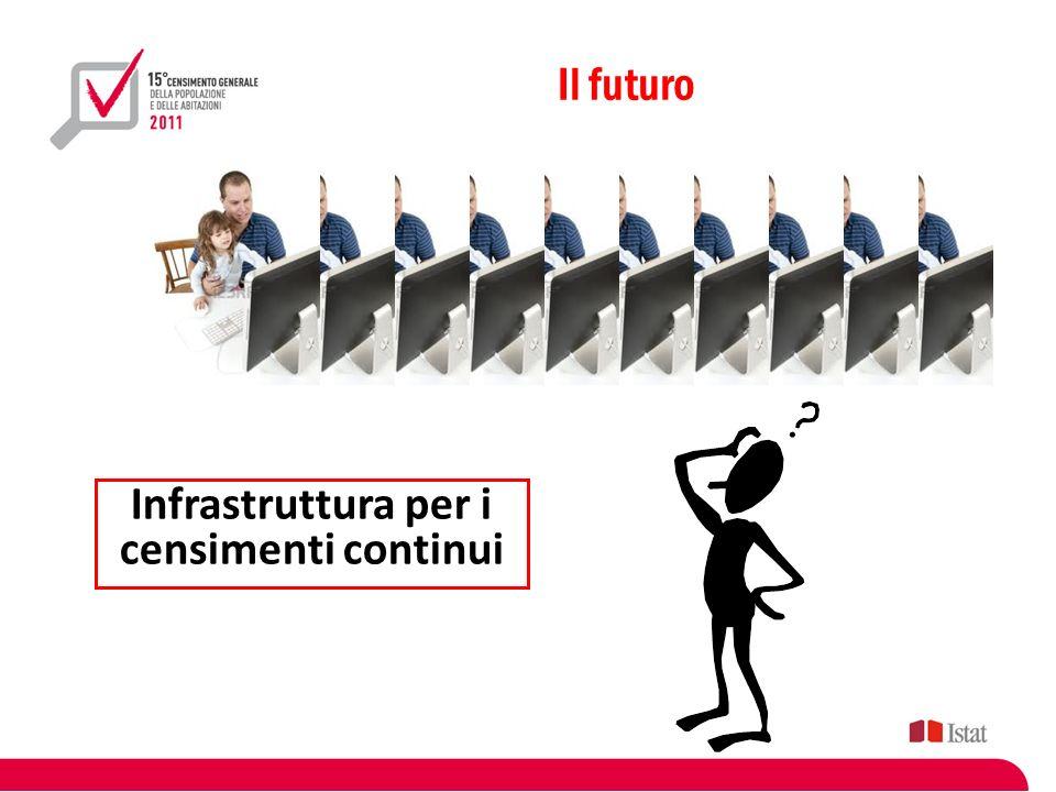 Il futuro Infrastruttura per i censimenti continui