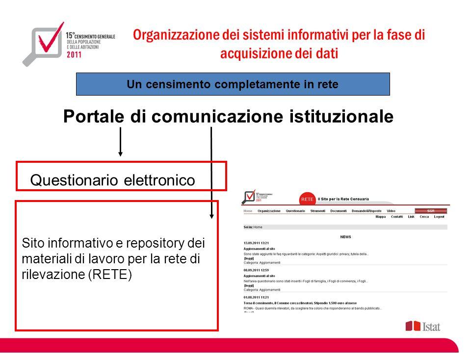 Organizzazione dei sistemi informativi per la fase di acquisizione dei dati Un censimento completamente in rete Portale di comunicazione istituzionale Questionario elettronico Sito informativo e repository dei materiali di lavoro per la rete di rilevazione (RETE) Sistema di gestione della rilevazione (SGR)