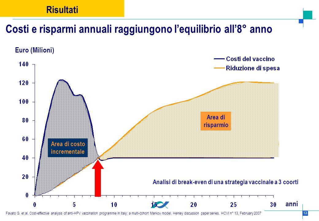13 Area di risparmio Area di costo incrementale anni Euro (Milioni) Costi e risparmi annuali raggiungono lequilibrio all8° anno Analisi di break-even