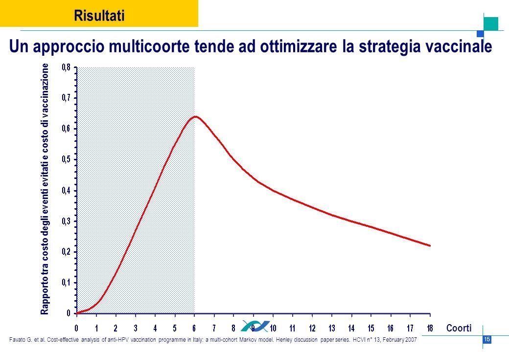 15 Rapporto tra costo degli eventi evitati e costo di vaccinazione Coorti Un approccio multicoorte tende ad ottimizzare la strategia vaccinale Risulta
