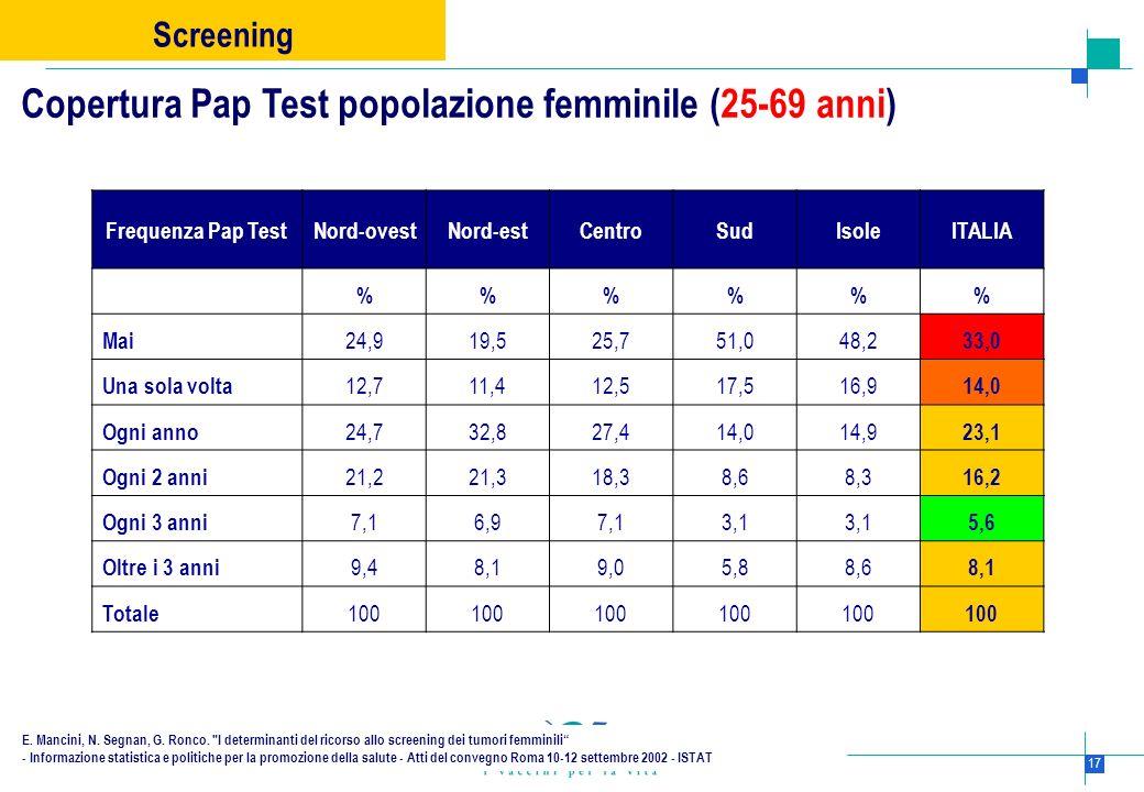 17 Frequenza Pap TestNord-ovestNord-estCentroSudIsoleITALIA %%% Mai 24,919,525,751,048,2 33,0 Una sola volta 12,711,412,517,516,9 14,0 Ogni anno 24,73