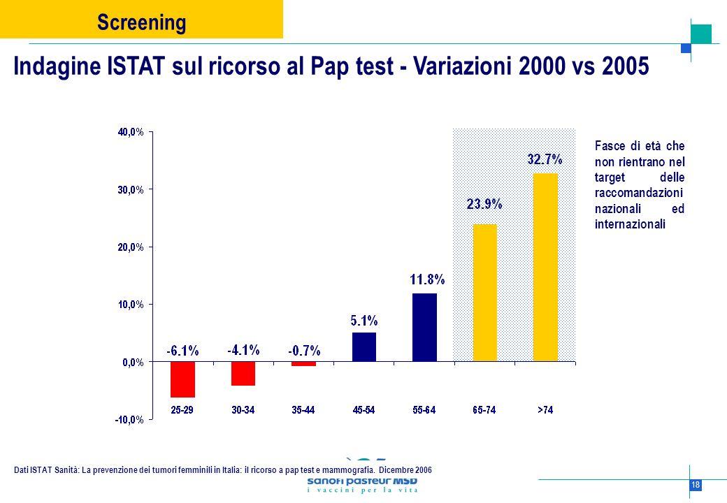 18 Dati ISTAT Sanità: La prevenzione dei tumori femminili in Italia: il ricorso a pap test e mammografia. Dicembre 2006 Indagine ISTAT sul ricorso al
