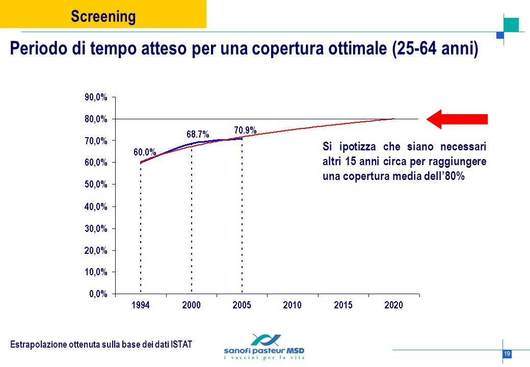 19 Periodo di tempo atteso per una copertura ottimale (25-64 anni) Screening Estrapolazione ottenuta sulla base dei dati ISTAT Si ipotizza che siano n