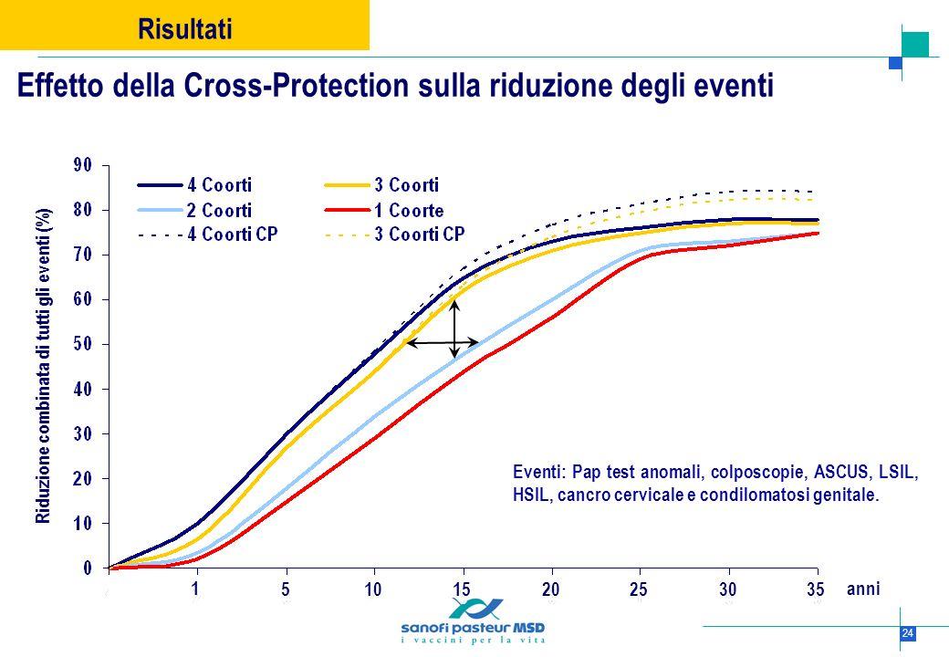 24 Risultati Effetto della Cross-Protection sulla riduzione degli eventi Riduzione combinata di tutti gli eventi (%) 51030152025 1 35 anni Eventi: Pap