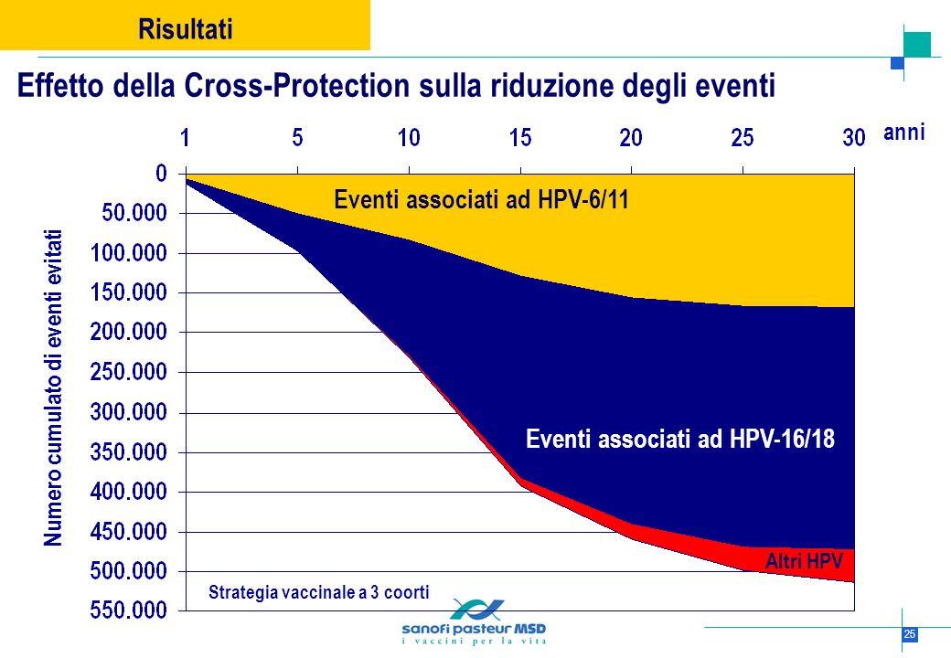 25 Numero cumulato di eventi evitati anni Eventi associati ad HPV-6/11 Eventi associati ad HPV-16/18 Risultati Effetto della Cross-Protection sulla ri