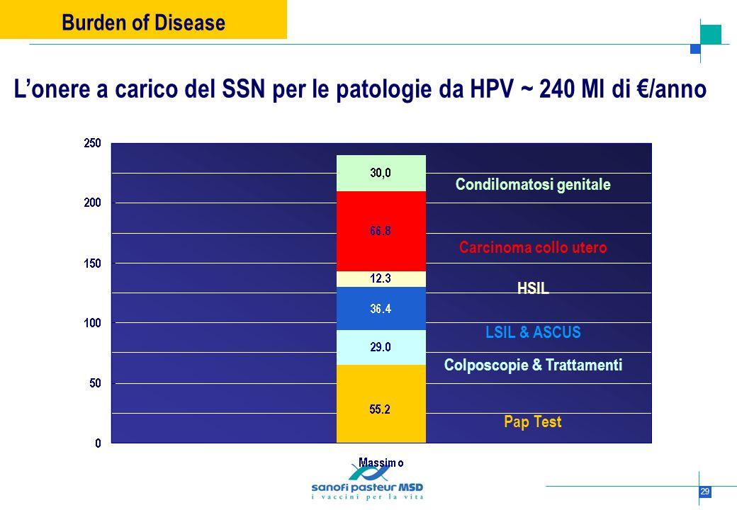 29 Burden of Disease Condilomatosi genitale Carcinoma collo utero HSIL LSIL & ASCUS Colposcopie & Trattamenti Pap Test Lonere a carico del SSN per le
