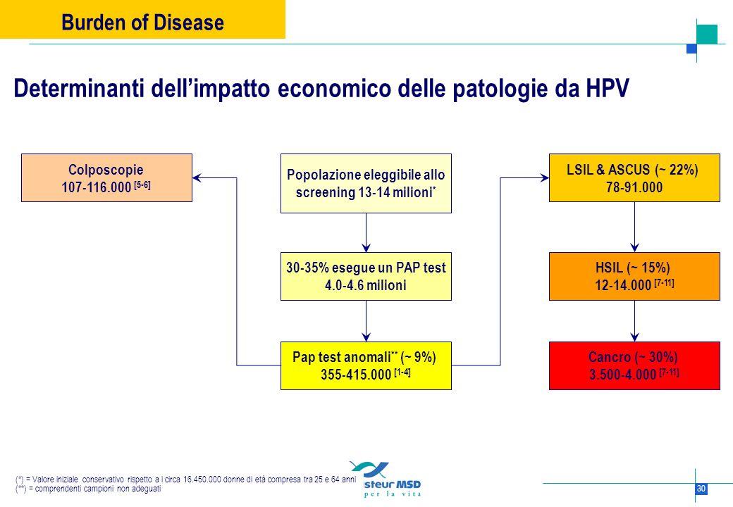 30 Determinanti dellimpatto economico delle patologie da HPV (*) = Valore iniziale conservativo rispetto a i circa 16.450.000 donne di età compresa tr