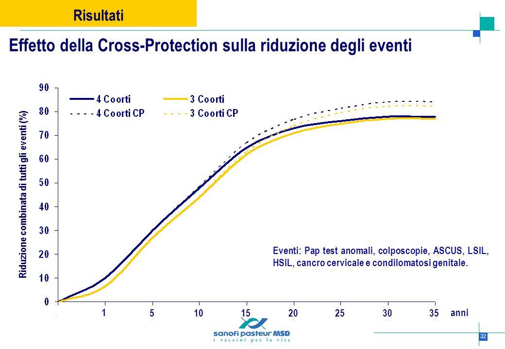 32 Risultati Riduzione combinata di tutti gli eventi (%) 51030152025 1 35 anni Eventi: Pap test anomali, colposcopie, ASCUS, LSIL, HSIL, cancro cervic