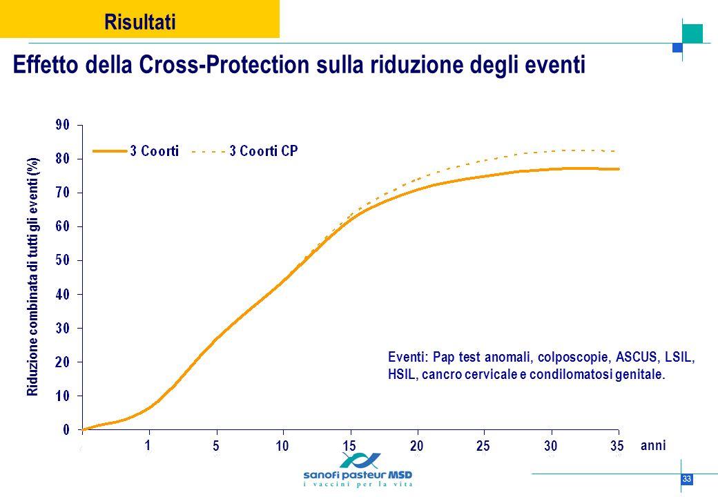 33 Risultati Effetto della Cross-Protection sulla riduzione degli eventi Riduzione combinata di tutti gli eventi (%) 51030152025 1 35 anni Eventi: Pap