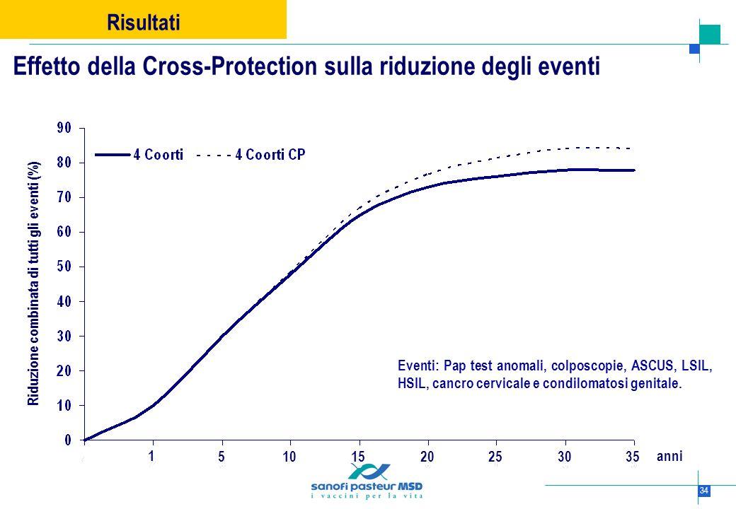 34 Effetto della Cross-Protection sulla riduzione degli eventi Risultati Riduzione combinata di tutti gli eventi (%) 51030152025 1 35 anni Eventi: Pap