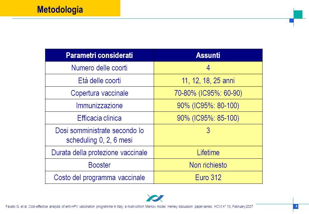 4 Parametri consideratiAssunti Numero delle coorti4 Età delle coorti11, 12, 18, 25 anni Copertura vaccinale70-80% (IC95%: 60-90) Immunizzazione90% (IC
