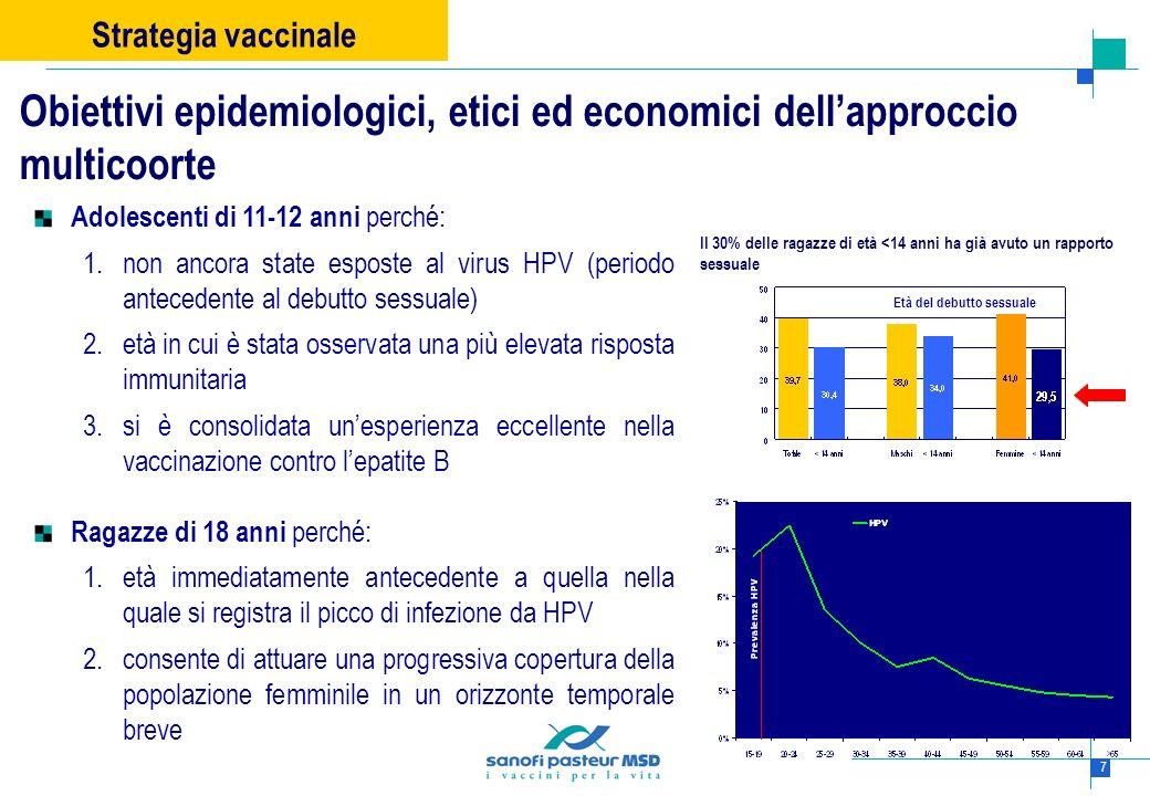 18 Dati ISTAT Sanità: La prevenzione dei tumori femminili in Italia: il ricorso a pap test e mammografia.